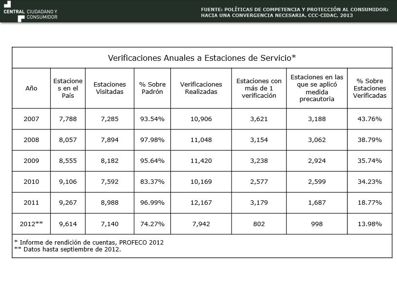 OPERACIÓN DE GASOLINERAS EN BENEFICIO DEL CONSUMIDOR
